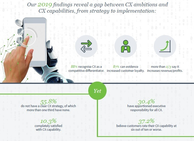 Dimension Data CXBR infographic