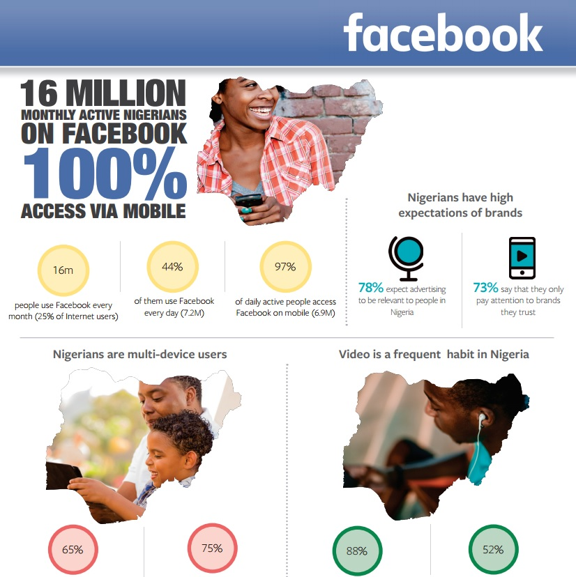 infographics facebook