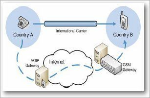 SIM, box, fraud, africa, GSM, gateway, Gent, Revector